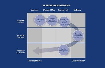IT Regie Management model