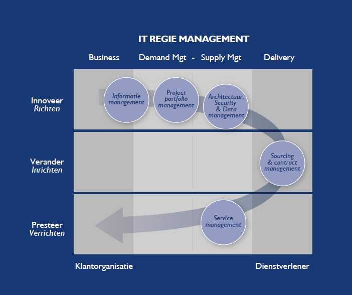 IT Regie Management model