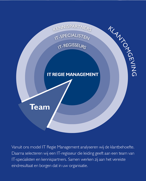 IT Regie Management netwerkorganisatie