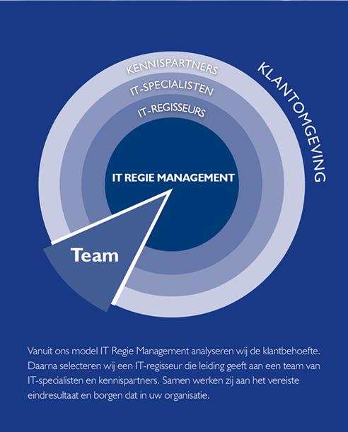 IT Regie Management netwerkorganisatie